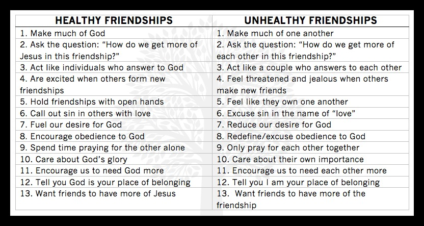 healthy vs unhealthy relationships Healthy vs unhealthy in a healthy relationship, you may feel like doing nice  things for the other person in an unhealthy relationship, you may do this to an.